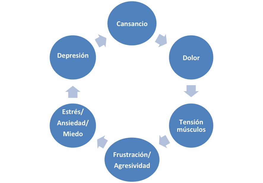 Ciclo del Dolor Crónico