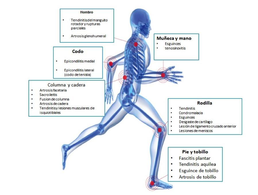medicina-del-dolor-regenerativa